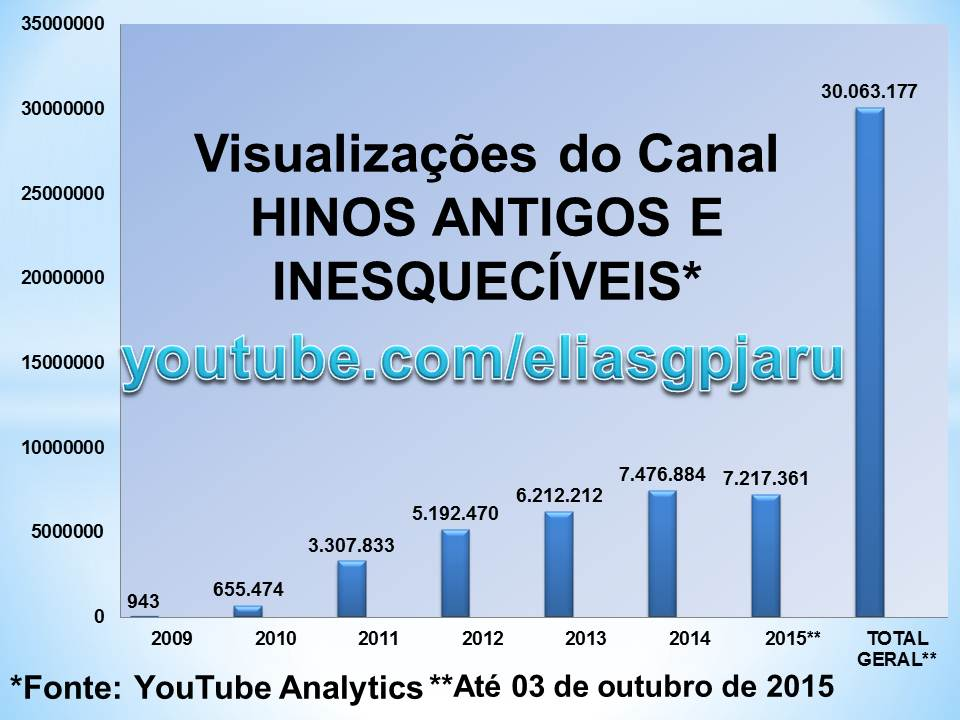 Grafico YouTube